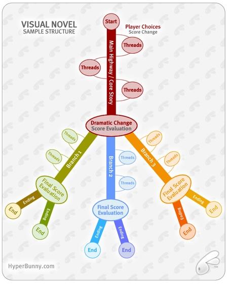 Story Structure Diagrams  U2013 Ingrid U0026 39 S Notes