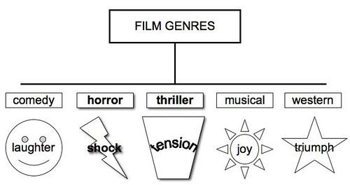 genre