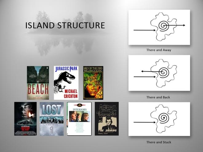 Island Structure slide